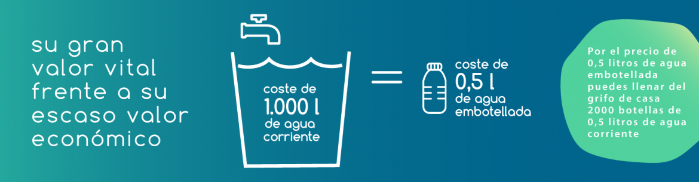 infografia-facsa_valor-del-agua.png