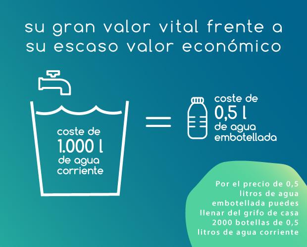 infografia-facsa_valor-del-agua_movil.png