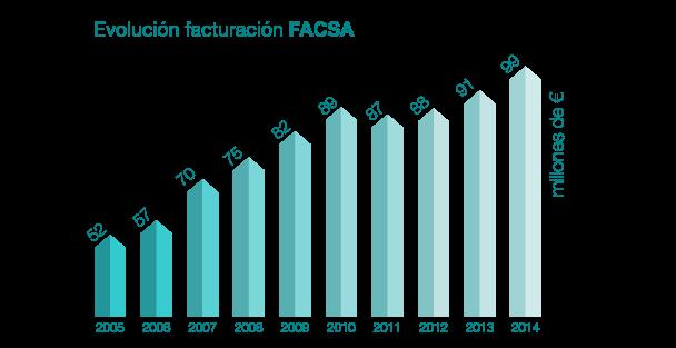 grafica_facturacion_FACSA.png