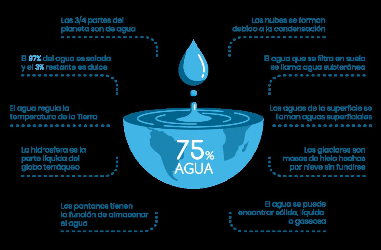 Amamos-el-agua_infografia3_azul2020.png