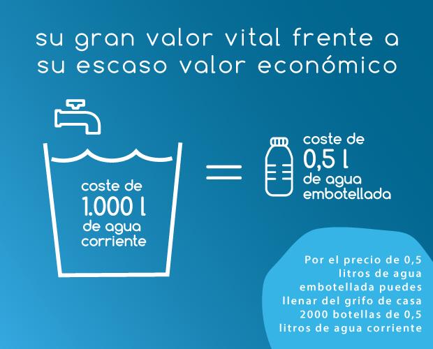 infografia-facsa_valor-del-agua_MOVIL_azul2020.png