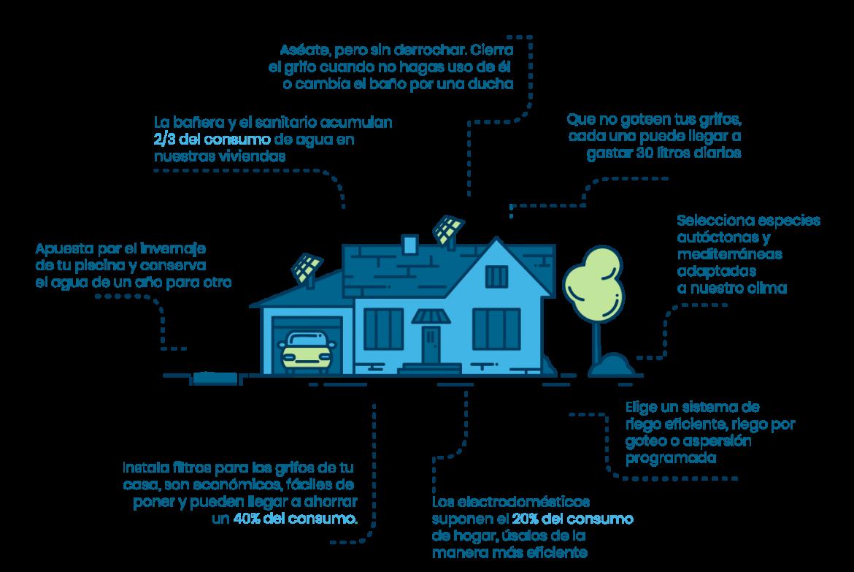 infografia_amamoselagua2_FACSA_azul2020.png