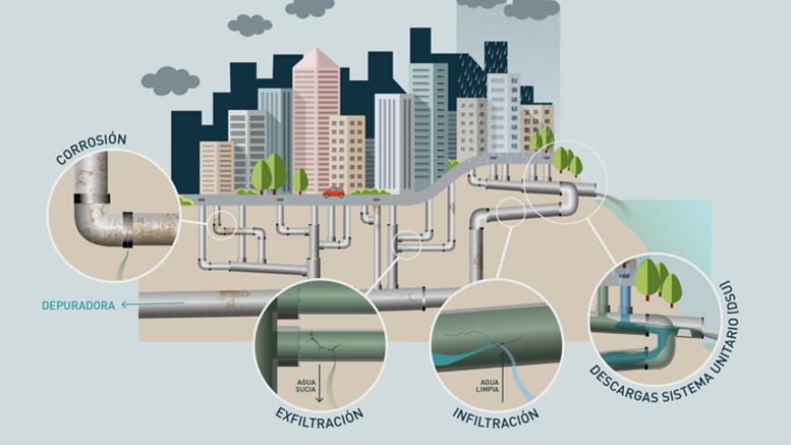 FACSA concluye con éxito GESTOR, su innovador proyecto para mejorar la gestión y eficiencia de las infraestructuras de saneamiento urbano